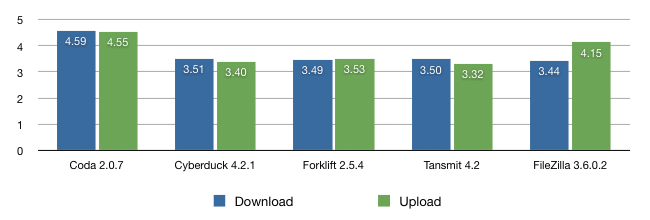 FTP Client Test Result